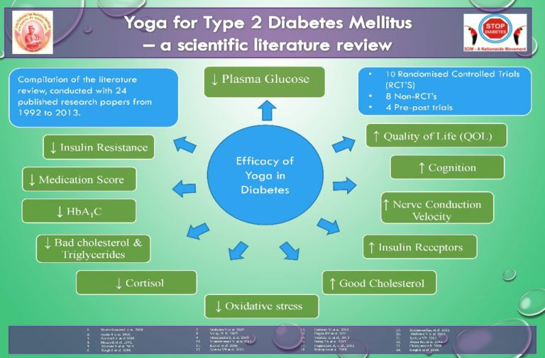 exercise and diabetes research papers Exercise and physical activity are not known to have any adverse effects on vision or the progression of nonproliferative diabetic retinopathy or macular edema (59) diabetes prevention program research group: reduction in the incidence of type 2 diabetes with lifestyle intervention or metformin.